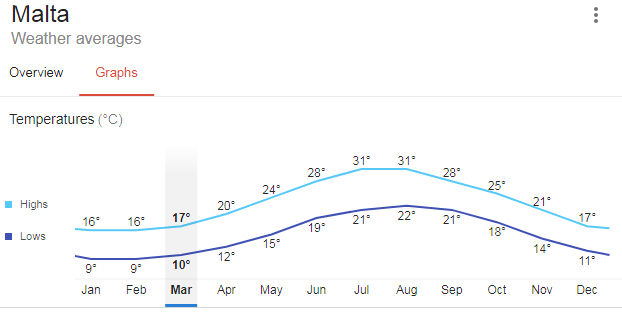 Malta spring temperature graph