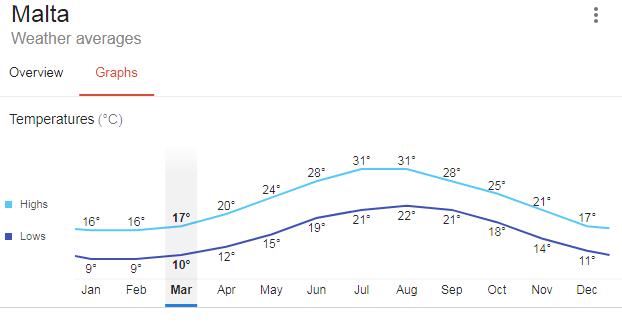 Malta spring temperature graph
